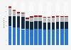Branchenumsatz Energieversorgung in Belgien von 2011-2023