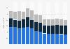 Branchenumsatz Personenbeförderung im Landverkehr in Belgien von 2011-2023