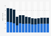 Branchenumsatz Herst. von Elektromotoren, Generatoren u.Ä. in Belgien von 2011-2023