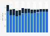 Branchenumsatz Herstellung von Gummiwaren in Belgien von 2011-2023
