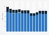 Branchenumsatz Herst. von Druckerzeugn., Vervielfält. von Datenträgern in Österreich von 2011-2023