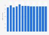 Branchenumsatz Leitungsgebundene Telekommunikation in Belgien von 2011-2023