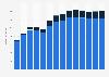 Branchenumsatz Datenverarbeitung, Hosting und Webportale in Belgien von 2011-2023