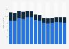 Branchenumsatz Werbebranche in Belgien von 2011-2023