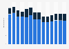 Branchenumsatz Lagerei, Erbringung von sonst. Dienstleistungen für d Verkehr in Belgien von 2011-2023