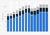 Branchenumsatz Vermittlung und Überlassung von Arbeitskräften in Belgien von 2011-2023