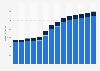 Branchenumsatz Datenverarbeitung, Hosting und Webportale in Österreich von 2011-2023