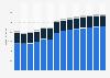 Branchenumsatz Herstellung von Back- und Teigwaren in Belgien von 2011-2023