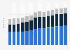 Branchenumsatz Baugewerbe in Österreich von 2011-2023