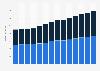 Branchenumsatz Dachdeckerei/ Zimmerei u.ä. Bautätigkeiten in Österreich von 2011-2023