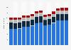 Branchenumsatz Gießereien in Österreich von 2011-2023