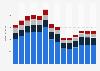 Branchenumsatz Herstellung/ Verleih von Filmen sowie Kinos in Belgien von 2011-2023