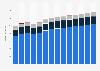 Branchenumsatz Wasserversorgung/ Beseitigung Umweltverschmutzungen in Österreich von 2011-2023