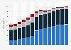 Branchenumsatz Wirtschaftl. Dienstleistungen a. n. g. in Belgien von 2011-2023