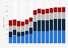 Branchenumsatz Sonstige freiberufliche, wissenschaftl., techn. Tätigkeiten in Belgien von 2011-2023