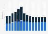 Branchenumsatz Verwaltung/ Führung von Unternehmen, Unternehmensberatung in Belgien von 2011-2023