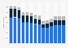 Branchenumsatz Herstellung von Kraftwagen und Kraftwagenteilen in Belgien von 2011-2023