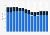 Branchenumsatz Werbung und Marktforschung in Belgien von 2011-2023