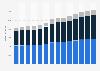 Branchenumsatz Bauinstallation in Österreich von 2011-2023