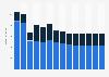 Branchenumsatz Leitungstiefbau und Kläranlagenbau in Österreich von 2011-2023