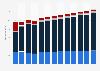 Branchenumsatz Programmierungen und IT-Beratungsleistungen in Belgien von 2010-2022