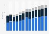 Branchenumsatz Grundstücks- und Wohnungswesen in Belgien von 2011-2023