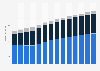 Branchenumsatz Einzelhandel an Verkaufsständen/ auf Märkten in Österreich von 2011-2023