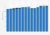 Branchenumsatz Werbung und Marktforschung in Österreich von 2011-2023