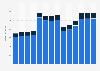 Branchenumsatz Herstellung, Verleih & Vertrieb von div. Medien in Österreich von 2011-2023