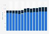 Branchenumsatz Verlagswesen in Österreich von 2011-2023