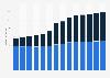 Branchenumsatz Korrespondenz- und Nachrichtenbüros in Österreich von 2011-2023