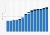 Branchenumsatz Informationsdienstleistungen in Österreich von 2011-2023