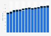 Branchenumsatz Public-Relations- und Unternehmensberatung in Österreich von 2011-2023