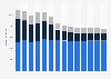 Branchenumsatz Telekommunikation in Belgien von 2011-2023