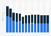 Branchenumsatz Korrespondenz- und Nachrichtenbüros in Belgien von 2011-2023