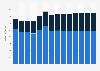 Branchenumsatz Herst. von Elektromotoren, Generatoren u.Ä. in Österreich von 2011-2023