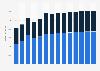Branchenumsatz Rechts- und Steuerberatung, Wirtschaftsprüfung in Belgien von 2011-2023