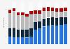 Branchenumsatz Energieversorgung in Österreich von 2011-2023