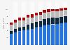 Branchenumsatz Programmierungen und IT-Beratungsleistungen in Österreich von 2011-2023