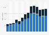 Branchenumsatz Versand- und Internet-Einzelhandel in Belgien von 2011-2023