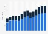 Branchenumsatz Herstellung von Werkzeugmaschinen in Österreich von 2011-2023