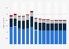 Branchenumsatz Wasserversorgung/ Beseitigung Umweltverschmutzungen in Belgien von 2011-2023