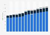 Branchenumsatz Herstellung von Back- und Teigwaren in Österreich von 2011-2023