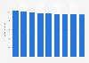 Branchenumsatz Personenbeförderung in der Luftfahrt in Belgien von 2014-2022