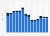 Branchenumsatz Herstellung, Verleih & Vertrieb von div. Medien in Belgien von 2011-2023