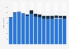 Branchenumsatz Verlagswesen in Belgien von 2011-2023