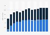 Branchenumsatz Großhandel mit Geräten der IKT in Belgien von 2011-2023