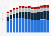 Branchenumsatz Wirtschaftl. Dienstleistungen a. n. g. in Österreich von 2011-2023
