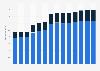 Branchenumsatz Hochbau in Österreich von 2011-2023