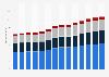 Branchenumsatz Vorbereitende Baustellenarbeiten und sonstiges Ausbaugewerbe in Österreich von 2011-2023